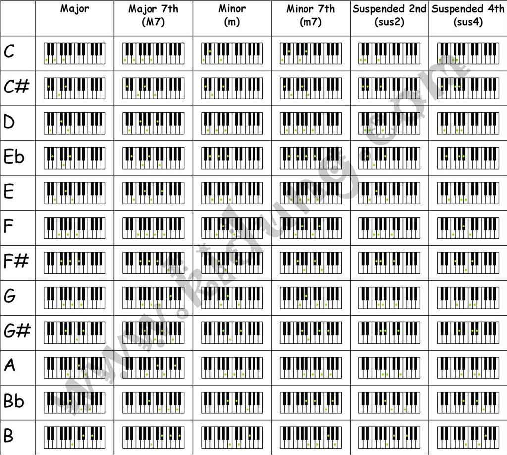 Seventh chord  Wikipedia